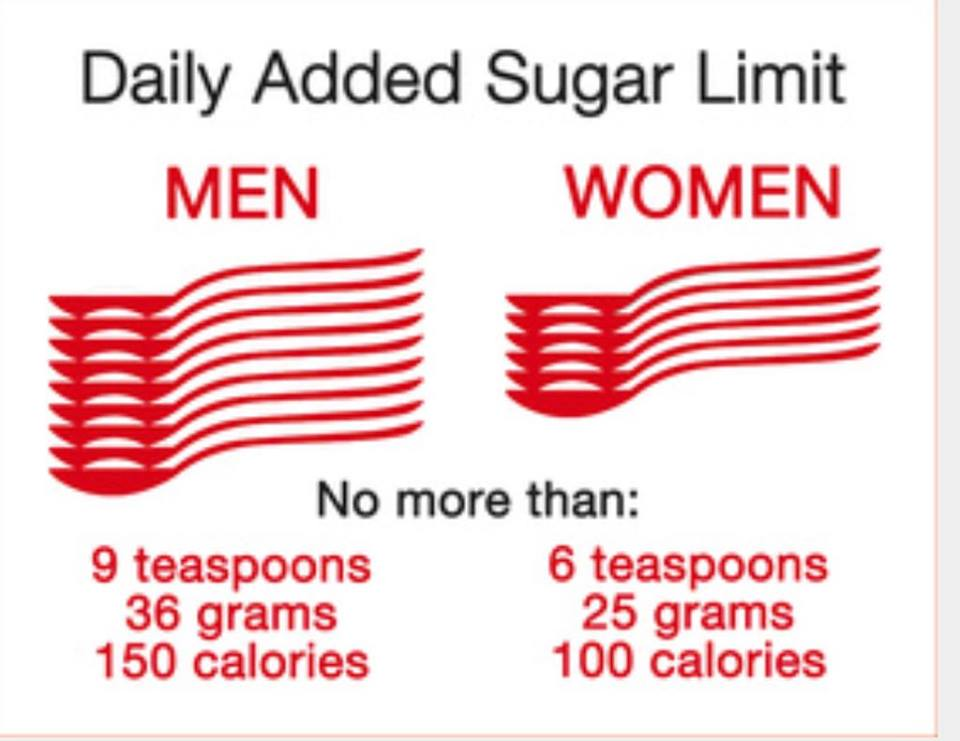 giving up sugar totals chart